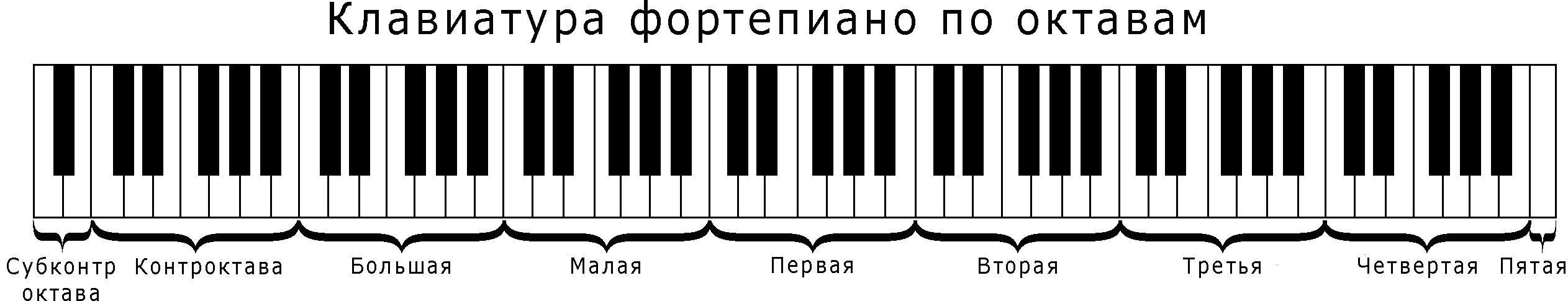 Сколько клавиш у пианино | Все о ...: propiano.ru/skolko-klavish-u-pianino